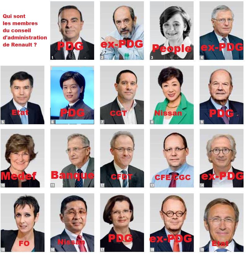 Conseil d'Administration de Renault
